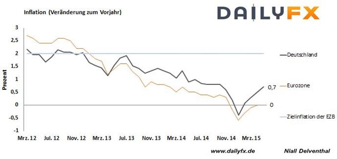 DAX: Griechenland-Ängste halten Marktteilnehmer in Atem - deutscher Arbeitsmarkt und Inflation der Eurozone voraus