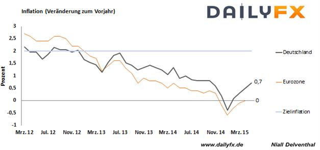 EUR/USD: Anziehende Inflation in der Eurozone könnte Druck auf den Euro schmälern