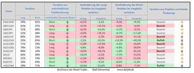 Speculative Sentiment Index - 02.06.2015