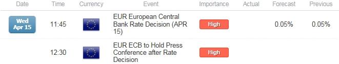 Upbeat ECB Risks Larger EUR/USD Advance- 1.1300 in Focus
