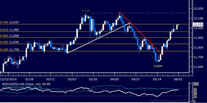 US Dollar technische Analyse: Die Rallye setzt sich fort und erzielt ein sechswöchiges Hoch