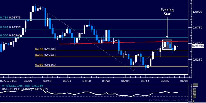 USD/CHF Technical Analysis: Downturn Hinted Below 0.96
