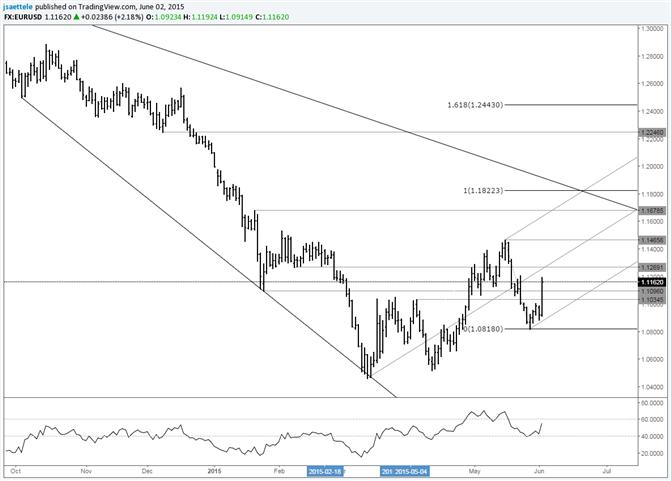 EUR/USD Fibonacci Beziehung zwischen Swings deutet auf größere Bewegung