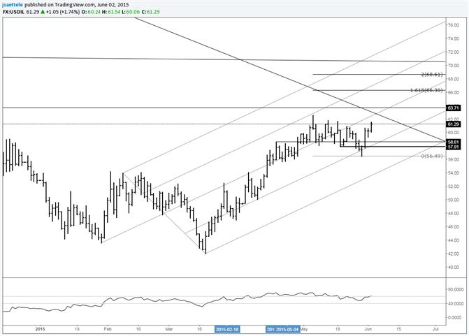 Crude nähert sich den Range-Hochs; man achte auf 58,00/60 als Unterstützung