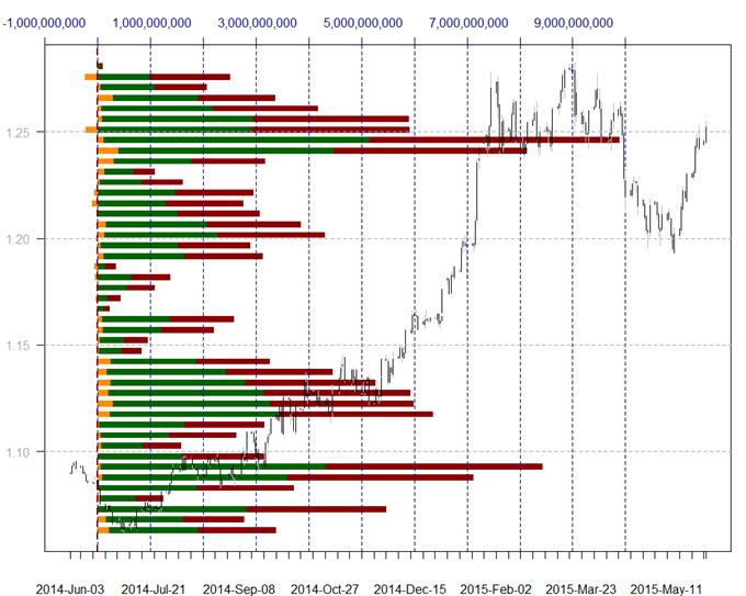 Daily volume forex market