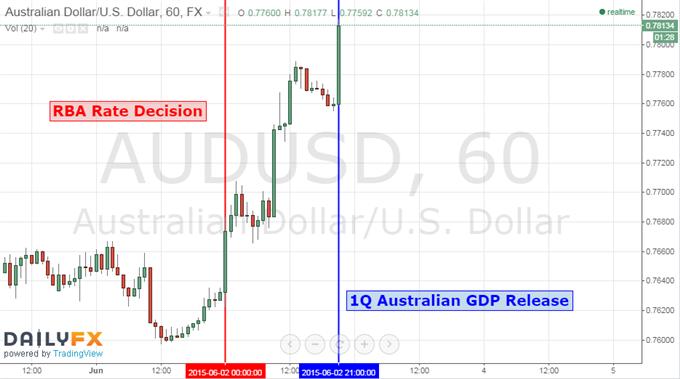 Australian Dollar Edges Higher as 1Q GDP Tops Estimates