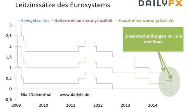 DAX: Ausblick der akkommodierenden Geldpolitik wird nicht von den Griechenland-Sorgen ablenken können
