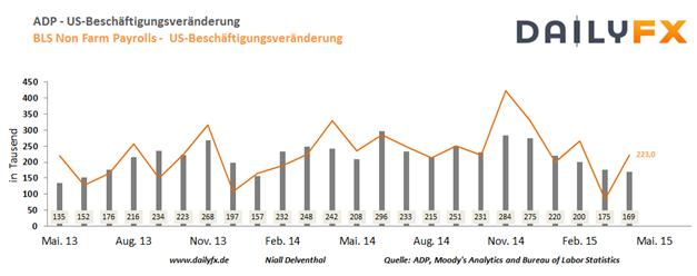 """EUR/USD: Nach """"Status Quo"""" in den Zinsen wird der EZB-Chef Impulse bieten"""