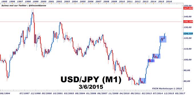 USD/JPY : Le Yen va rester très faible sur le Forex ces prochains mois
