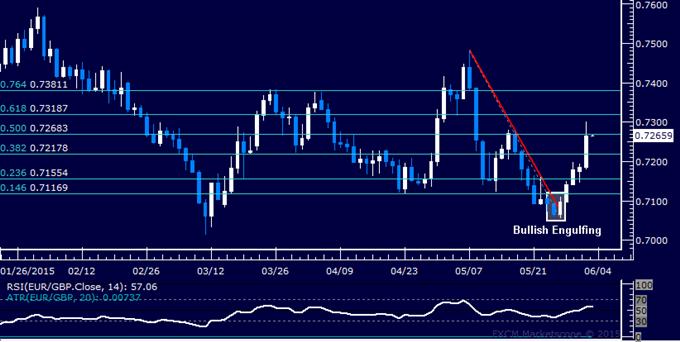 EUR/GBP Technical Analysis: Longest Win Streak Since 2013