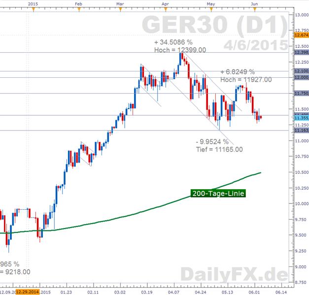 DAX: Nach der Ablenkung durch die EZB könnten Sorgen um Griechenland wieder das Marktgeschehen bestimmen