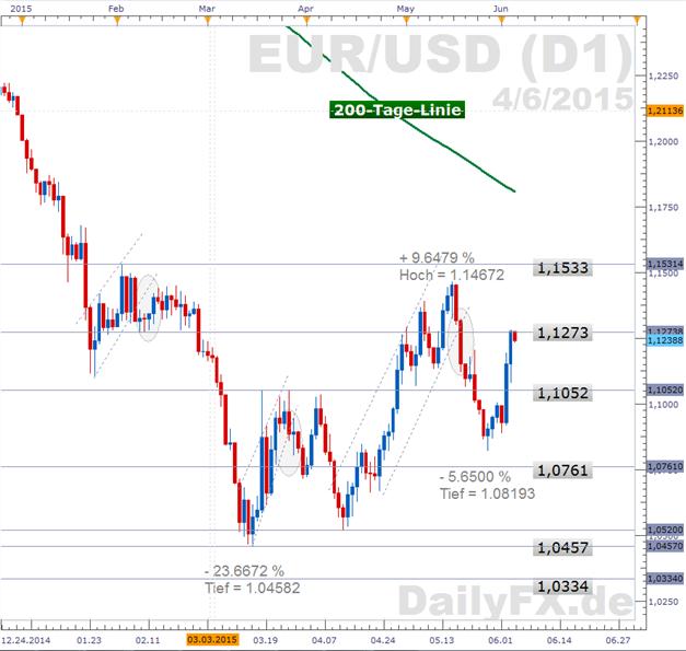 EUR/USD: Entwicklungen in den Zinsdifferentialen zwischen US- und deutschen Langfristzinsen katalysieren Erholung