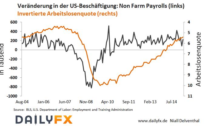 EUR/USD: Anstieg wird durch die Beruhigung am Anleihemarkt ausgebremst - was bieten die Non Farm Payrolls?