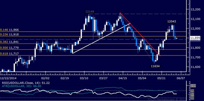US Dollar technische Analyse: Wende nach unten setzt sich fort