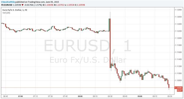EUR/USD Drops Through $1.1100 after May US Jobs Growth Hits +280K