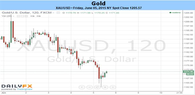 Gold nach NFPs auf 11-Wochentiefs, riskiert weitere Verluste mit Optimismus in den USA