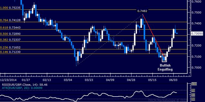 EUR/GBP Technical Analysis: Six-Day Win Streak Broken