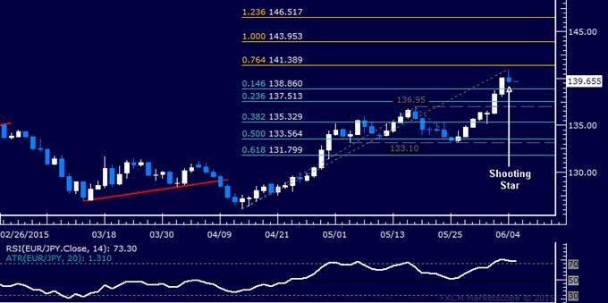 EUR/JPY Technical Analysis: Euro Downturn Hinted Ahead