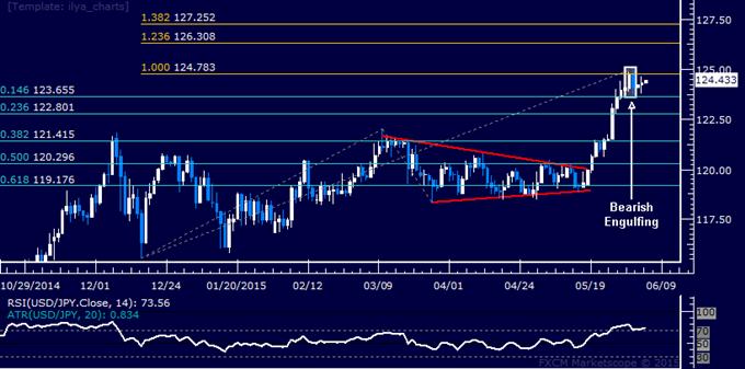 USD/JPY Technical Analysis: Still Waiting for Follow-Through