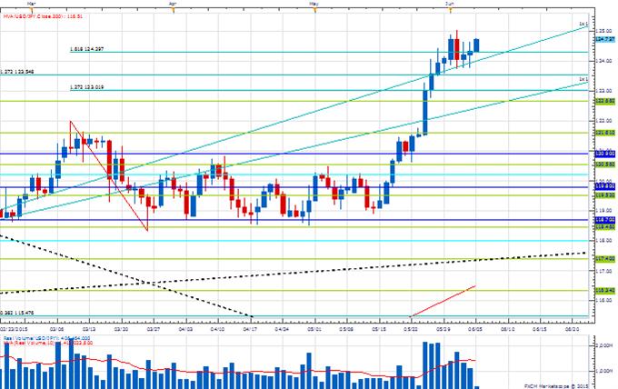USD/JPY - Volatility Ahead?