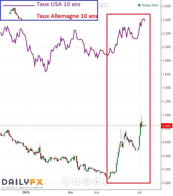 BUND/OAT : Tension encore active sur les taux obligataires en Zone Euro