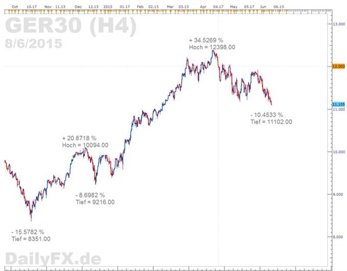 DAX: Steigende Wahrscheinlichkeit einer Staatspleite Griechenlands und Beben am Anleihemarkt drücken