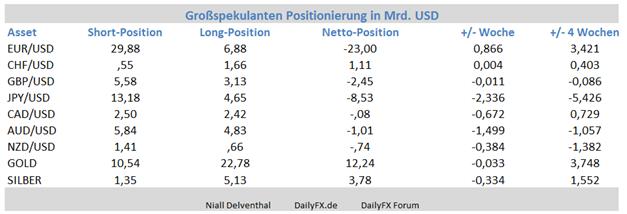EUR/USD: Am Terminmarkt setzt die Verkaufsposition der Finanzinvestoren zurück