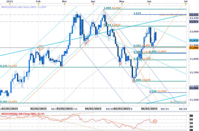 Scalp Webinar: NFP Fails to Spur USD Breakout- June Range Remains Key