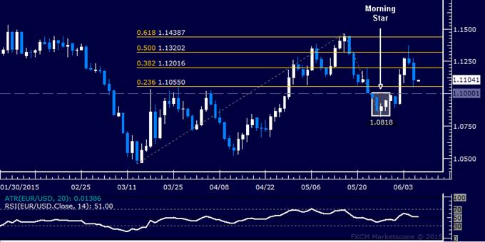 EUR/USD Technical Analysis: All Eyes on 1.10 Figure