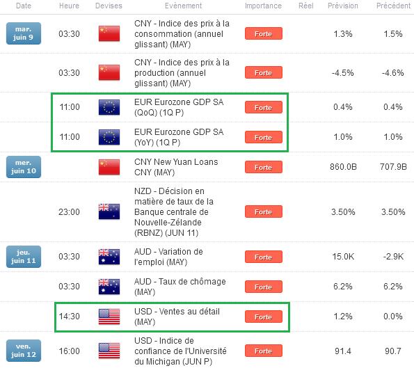 Euro-Dollar : Le Dollar US reste haussier après les bons chiffres de l'emploi en mai aux Etats-Unis