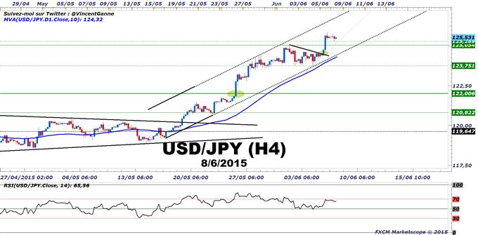 NIKKEI 225 : La Bourse de Tokyo bénéficie de la faiblesse du Yen et d'un rebond de la croissance au premier trimestre