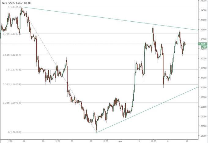 EUR/USD Buoyant as Greece Reform Proposals Suggest Progress