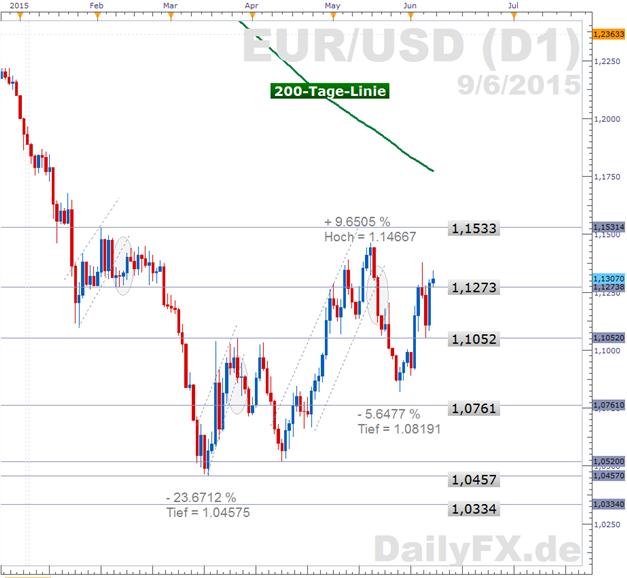 EUR/USD: zurück über 1,13 - während der Anleihemarkt weiter zittert