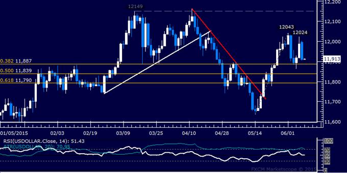 US Dollar Technical Analysis: Digesting in Choppy Range