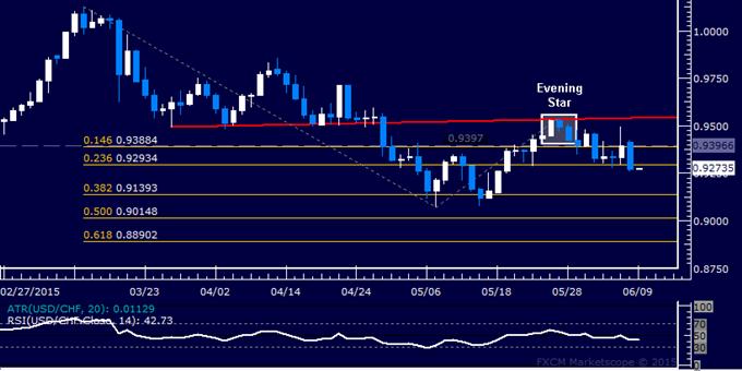 USD/CHF Technical Analysis: Aiming Below 0.92 Figure