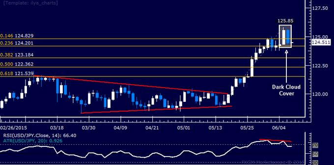 USD/JPY Technical Analysis: Top Set Below 126.00 Figure?