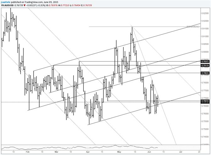 AUD/USD at Short Term Trendline