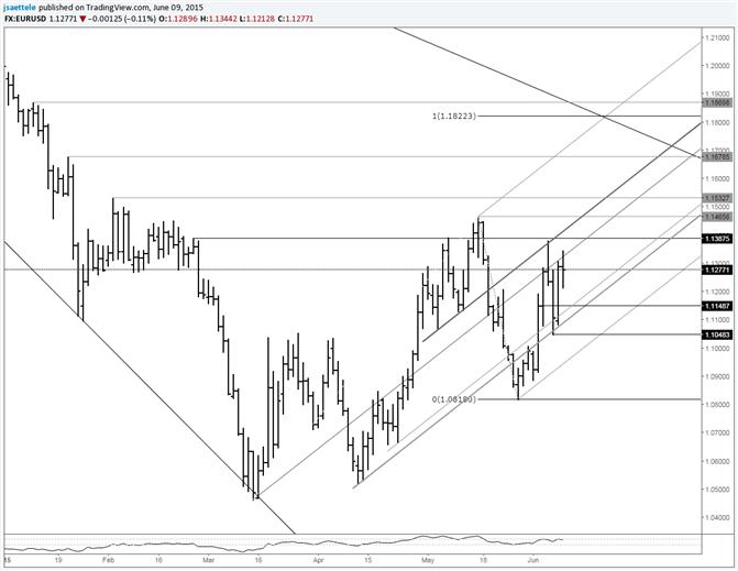 EUR/USD Respecting Bullish Slope Lines