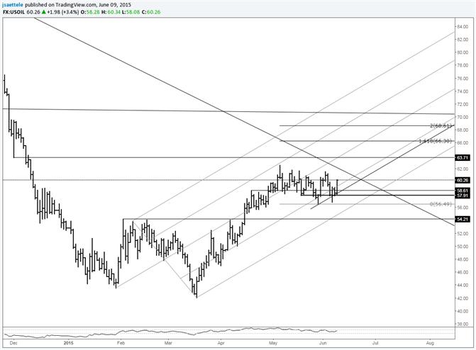 Crude zieht sich vor nächste Etappe höher zusammen