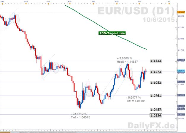 EUR/USD: Erwartungen an Lichtblicke im Treffen der Kreditgeberländer und dem griechischen Ministerpräsidenten gering