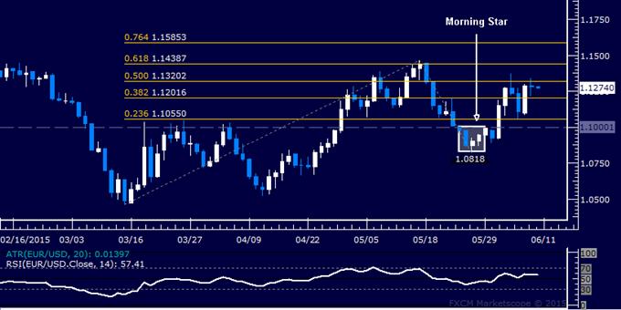 EUR/USD Technical Analysis: Still Stalling Near 1.13 Figure