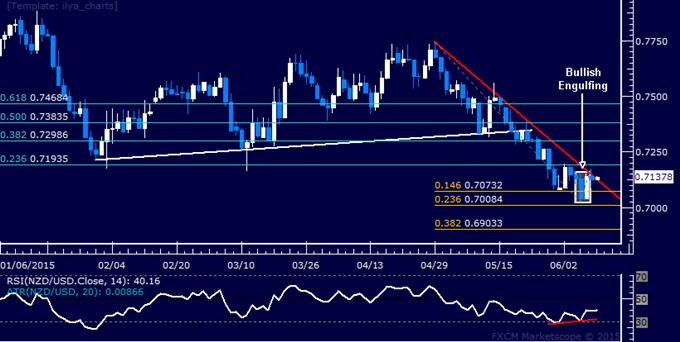 NZD/USD Technical Analysis: Down Trend Under Pressure