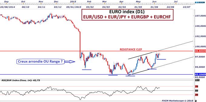 Euro-Dollar : La monnaie unique européenne teste un seuil déterminant alors que le taux souverain allemand à 10 ans atteint 1%
