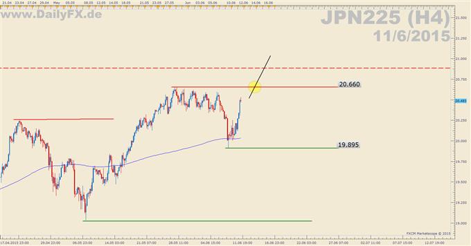 Trading Setup: Long Nikkei