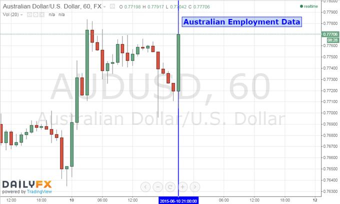 Australian Dollar Climbs as Jobs Data Dents RBA Rate Cut Bets