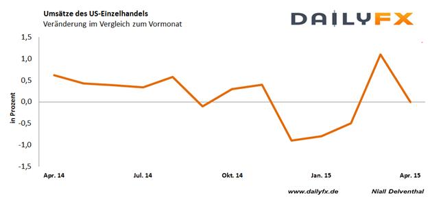 EUR/USD durchlebt Achterbahnfahrt