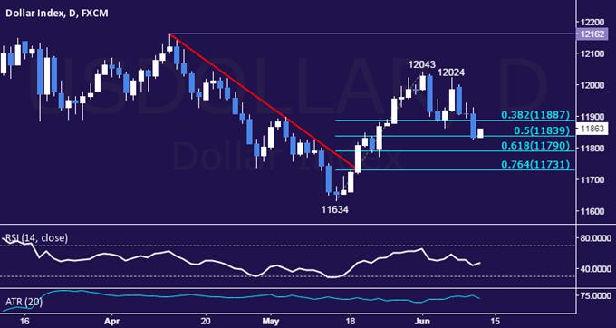 US Dollar Technische Analyse: Kurs fällt auf 3-Wochentief