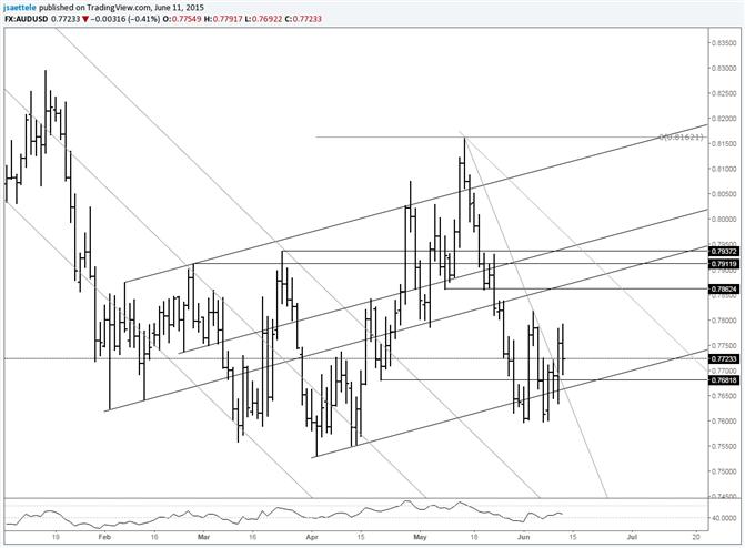AUD/USD Breaks above Short Term Downtrend Line