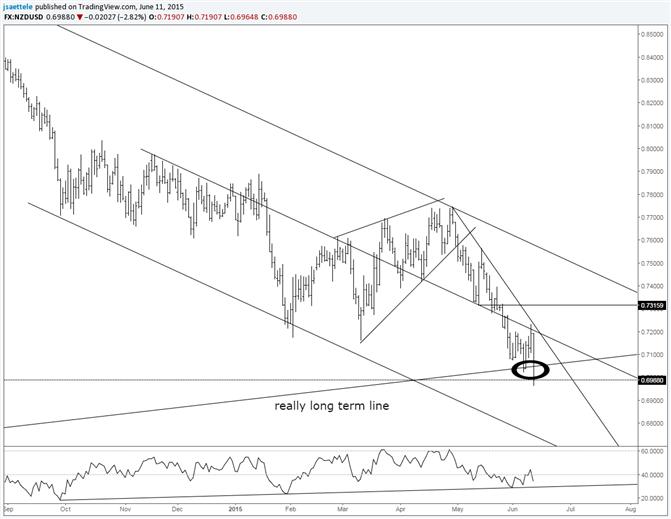 NZD/USD Breaks Long Term Slope Line