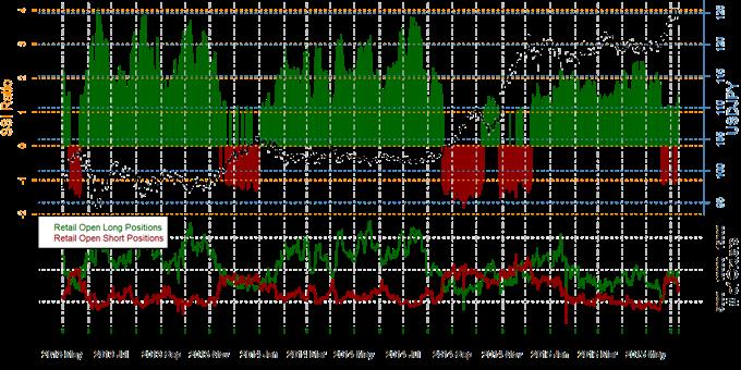 US Dollar Outlook Clouded versus Japanese Yen